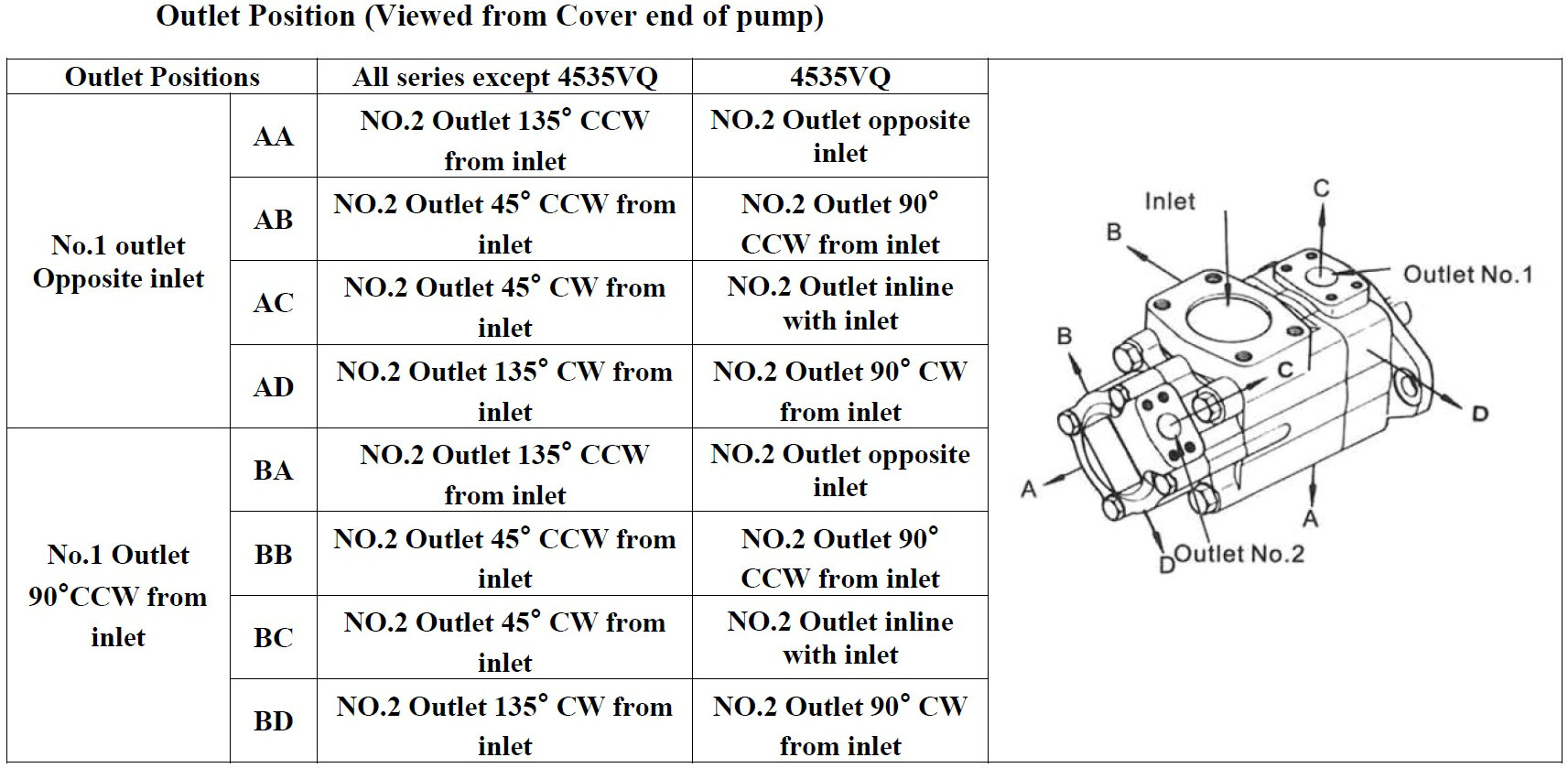 VQ Outlet position1